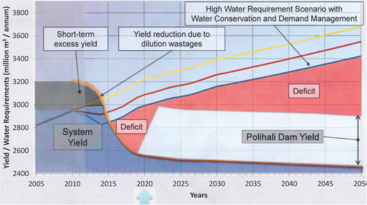 Vaal River system short-term water balance showing the role played by Phase 2 of the LHWP (Polihali Dam).