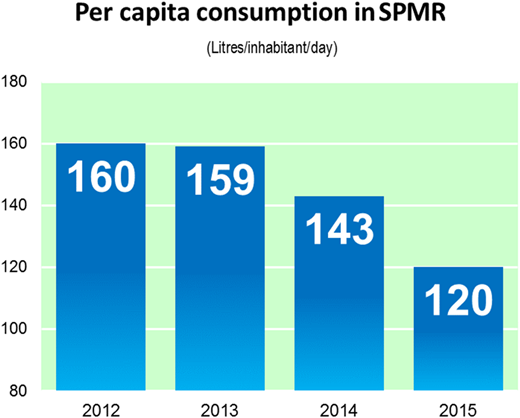 Impact of non-structural measures on per capita consumption in SPMR.