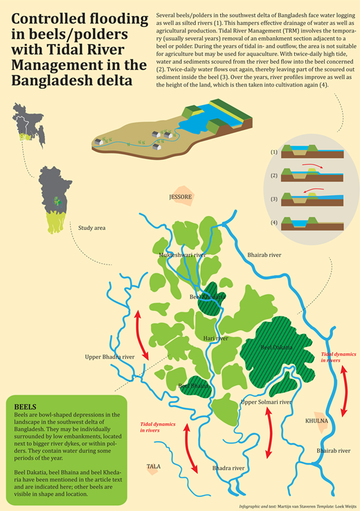 Controlled flooding in beels/polders with TRM in the Bangladesh delta.