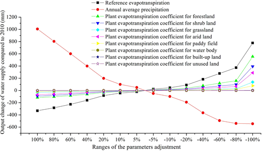 Sensitivity analysis of parameters in the InVEST water yield model.