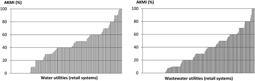 Asset knowledge and management index (AKMI) in water and wastewater utilities – retail systems.