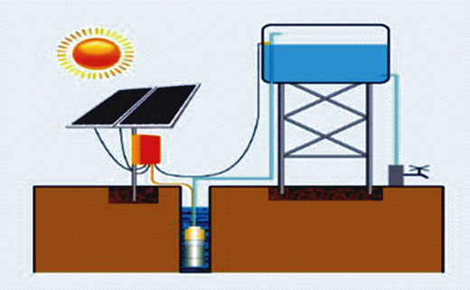 Pictorial description of innovative/modernised borehole system.