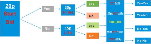Double bound dichotomous choice format.