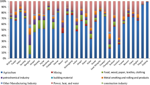 Proportion of virtual water exports of each sector in the provinces.