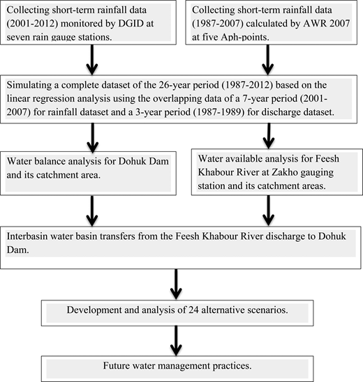Flowchart of Dohuk Dam water balance analysis for future water management practices; it is important to note that Aph-point means the point of the Asian Precipitation Highly Resolved Observational Data Integration towards the Evaluation of Water Resources.