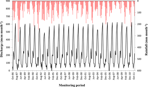 Seasonal patterns of the Feesh Khabour River discharge at Zakho gauging station and average monthly rainfall on the areas of influencing the discharge of Feesh Khabour River at Zakho gauging station.