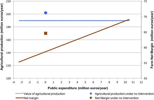Public expenditure versus net margin and agricultural production for those combinations of instruments that eliminate overexploitation. Source: Own elaboration.