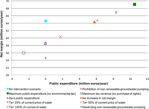 Trade-off between farmers' net margin and public expenditure for different decision criteria, pumping restrictions and non-intervention scenario. Source: Own elaboration.