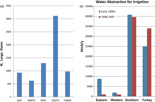 (a) Number of large dams per European countries (data from ICOLD). (b) Water abstraction used for irrigation by European countries (European Environmental Agency, 2010).