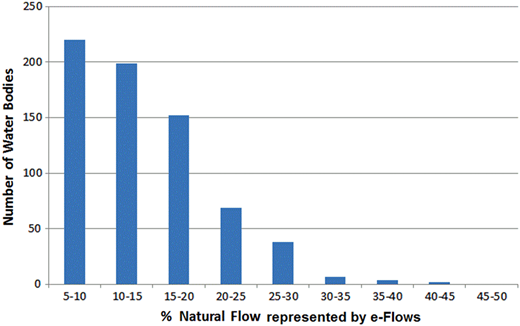 Percentage of natural flow represented by designated e-Flows for the river water bodies in the Spanish Duero Basin District from its RBMP.