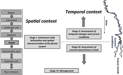 Structure of the overall REFORM HYMO framework (Rinaldi et al., 2015). On the right side, the graph emphasizes that the present state of the river system represents a spot within a long trajectory of evolution that needs to be known to understand current conditions and possible future trends. On the left side, the multi-scale hierarchical framework used for delineation and characterization of the fluvial system is presented (Gurnell et al., 2014).