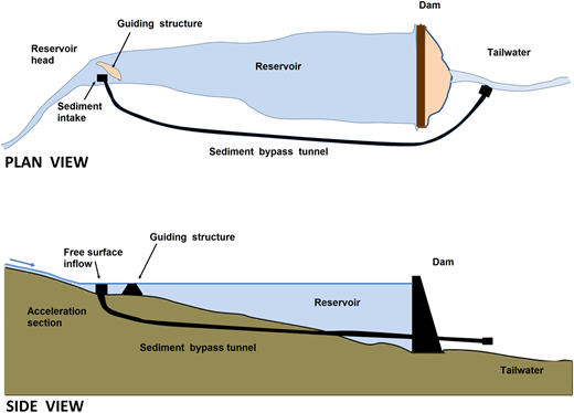 Scheme of a sediment bypass tunnel system associated with a reservoir designed with the sediment intake located at the reservoir head under free surface conditions (based on Auel & Boes, 2011).