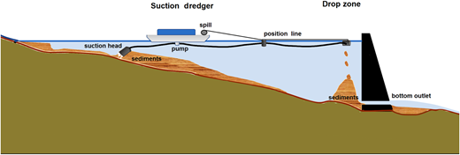 Hydraulic pumping system to remove accumulated sediments from reservoir tails into the bottom outlet of the dam, in order to be flushed downstream of the dam (Bartelt et al., 2012).
