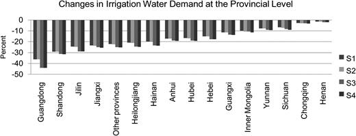 Changes in irrigation water demand.