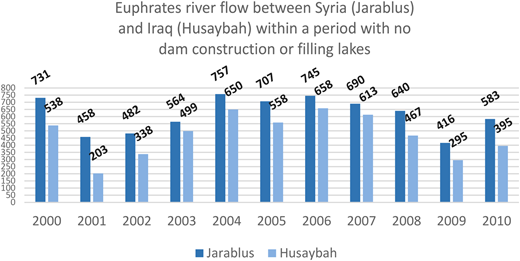 Euphrates river flow between Syria (Jarablus) and Iraq (Husaybah) from 2000 to 2010. Sources:Statistical Abstracts (1970 to 2011) and Ministry of Water Resources (Iraq).