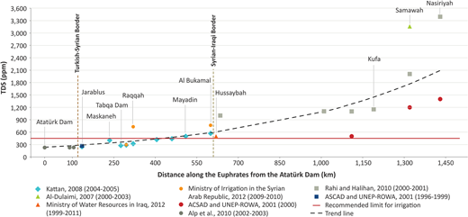 Gradation of TDS (total dissolved solids) between the Ataturk Dam (Turkey) and the city of Nasiryah (Iraq). Source:UN-ESCWA (2013).