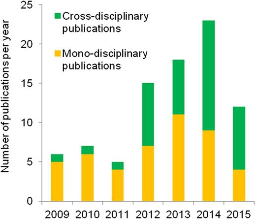 ISI journal publications where a member of the Programme is first author (n = 86) according to whether more than one research field is represented by the author list (cross-disciplinary publications) or only one research field is represented by the author list (mono-disciplinary publications).