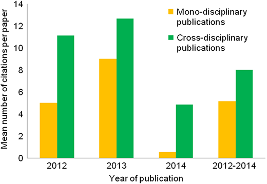 Mean number of citations (as per March 2016) for the ISI journal publications where a member of the Programme is first author (n = 56) according to whether more than one research field is represented by the author list (cross-disciplinary publications) or only one research field is represented by the author list (mono-disciplinary publications).