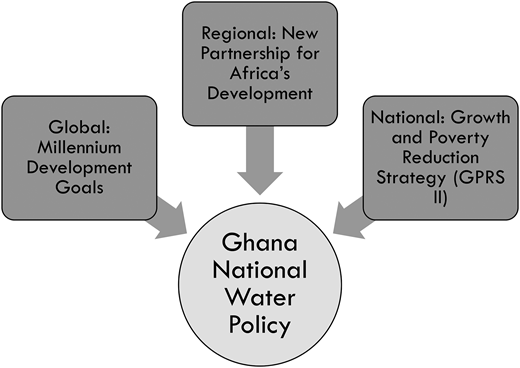 The underpinnings of Ghana's National Water Policy.