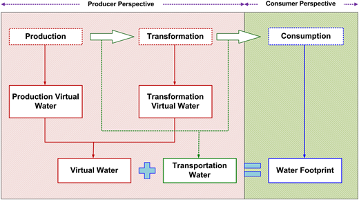 Global processes of virtual water and water footprint calculation (Velázquez et al., 2011).