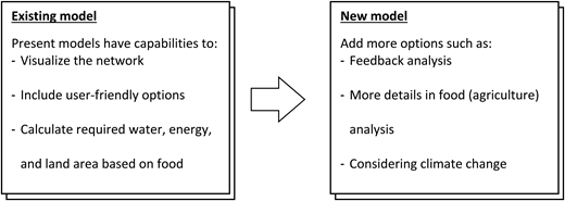 Features of existing models and further development.