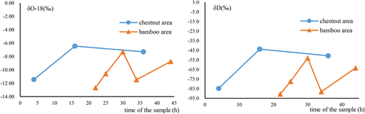 Isotopic variation of precipitation in different land covers.