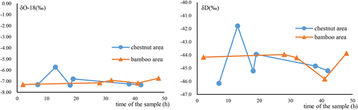 Isotopic variation of groundwater in different land covers.