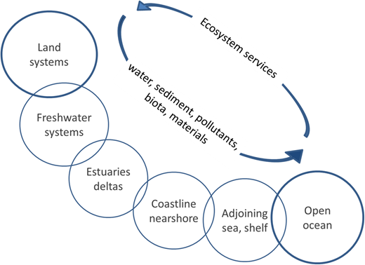 Key flows connecting geographies from source to sea: water, sediment, pollutants, biota, materials and ecosystem services flows.