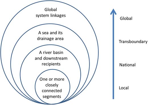 Source-to-sea linkages and the need for governance and management responses at different scales.