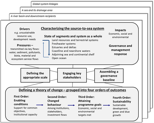 A conceptual framework to support analysis, planning and decision-making for sustainable outcomes in a source-to-sea system.