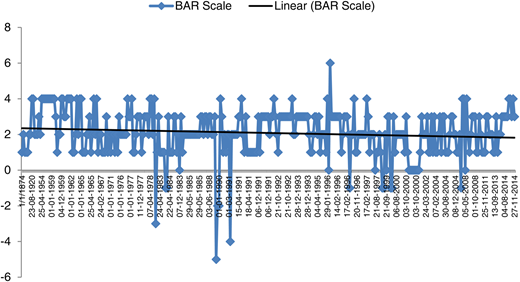 Movement of BAR scale across the timeline with linear trend line.