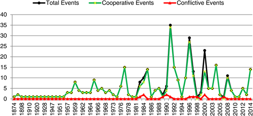 Distribution of cooperative, conflictive, and total events by year.