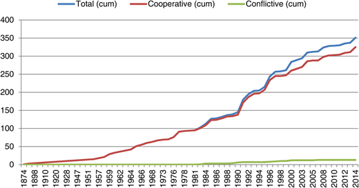 Cumulative of total, cooperative, and conflictive events.
