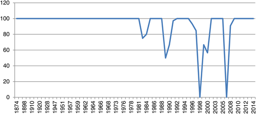 Cooperative events as a percentage of total events by year.