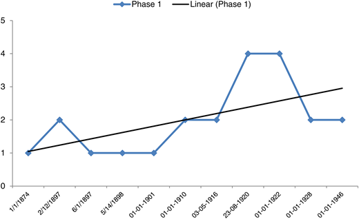 Movement of BAR scale along with trend line for Phase 1.