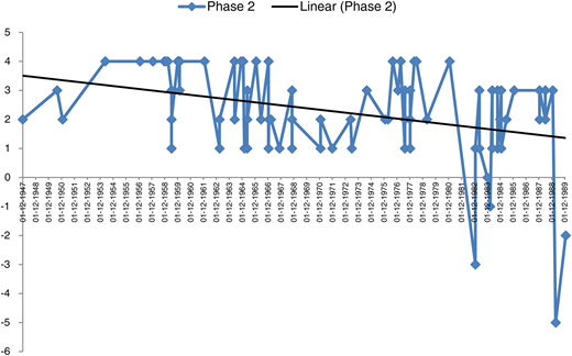 Movement of BAR scale along with trend line for Phase 2.