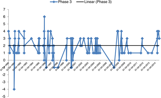 Movement of BAR scale along with trend line for Phase 3.