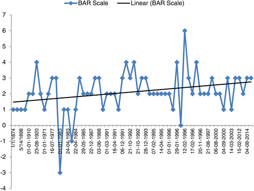 Movement of BAR scale along with trend line for Mahakali Basin.