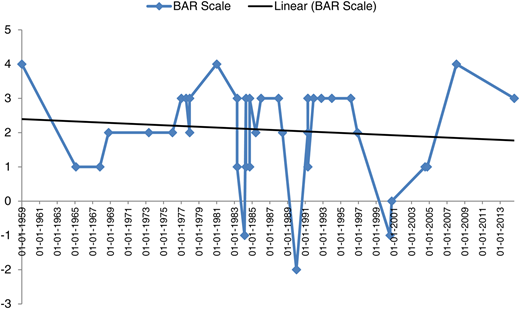 Movement of BAR scale along with trend line for the Karnali Basin.