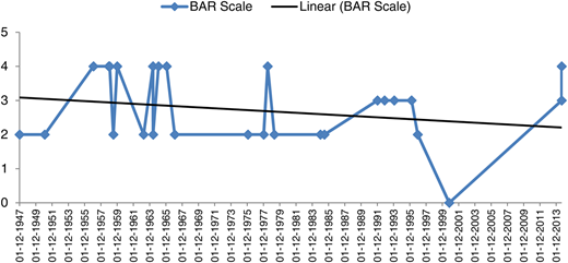 Movement of BAR scale along with trend line for the Gandak Basin.