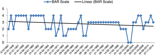 Movement of BAR scale along with trend line for the Kosi Basin.
