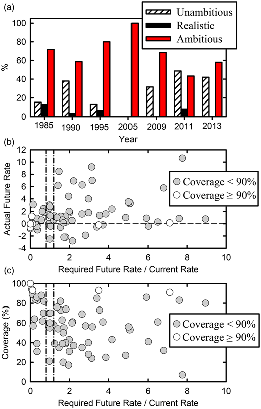 Realism of national targets and their association with progress. (a) Percentage of countries that have realistic, ambitious, and unambitious national targets. (b) Actual future rate of change compared to the ratio of required future rate divided by current rate. (c) Coverage compared to the ratio of required future rate divided by current rate. The vertical lines at required future rate/current rate = 0.8 and 1.2 define unambitious (<0.8), realistic (0.8–1.2), and ambitious (>1.2) national targets. Data points in panel (b) are for the years 1985, 1990, 1995, and 2009 as coverage values prior and after the year in question are needed to calculate current and actual future rates.