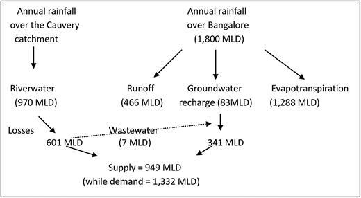 A water balance for Greater Bangalore (revised from Hegde & Chandra, 2012).