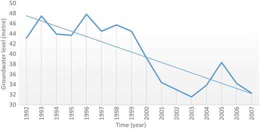 Groundwater table decline over time.