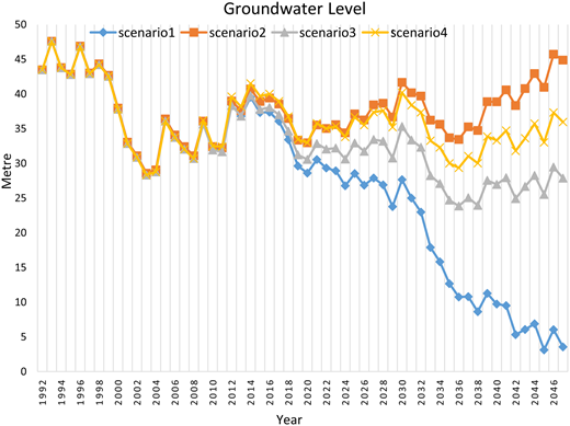 Groundwater level, different scenarios.