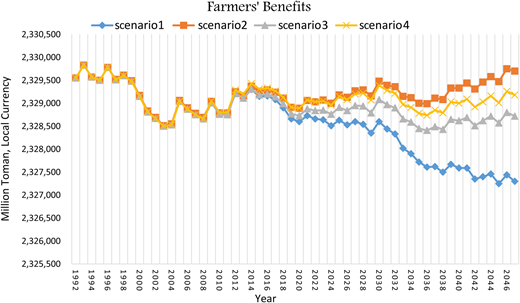 Behavior of farmers' benefits under different scenarios and under the policy of full payment by farmers.