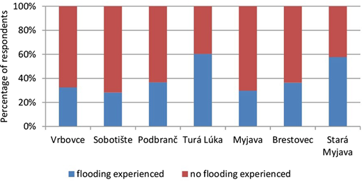 Percentage of households affected by flooding.