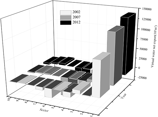 Net exports of virtual water of 10 sectors in the year of 2002, 2007 and 2012. (Legend 1. Agriculture; 2. Forestry; 3. Animal husbandry; 4. Fisheries; 5. Mineral mining; 6. Manufacturing; 7. Electric power; 8. Construction industry; 9. Transportation and warehousing postal; 10. Service industry.)