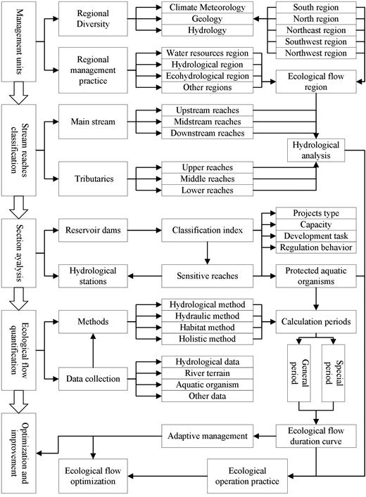 Ecological flow assessment framework.