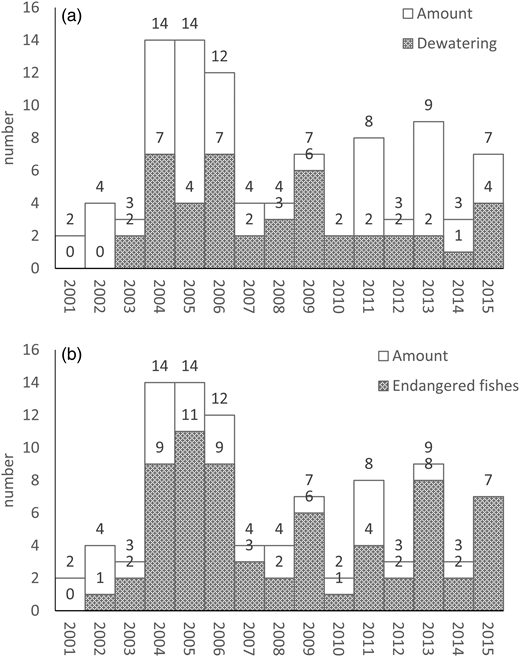 Variation amount of projects with ecological flow safeguards.
